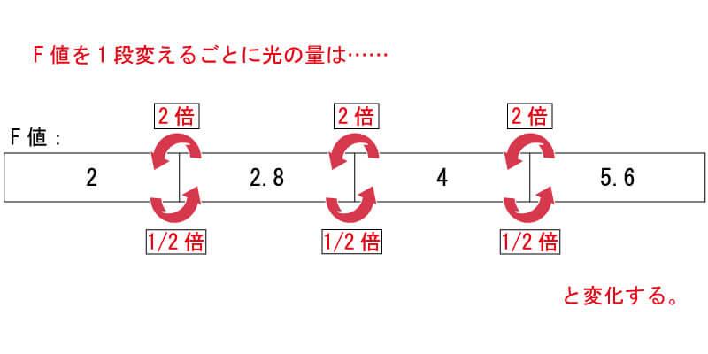 F値を1段変えるごとに変わる光の量