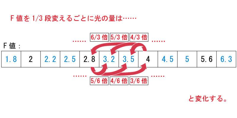 F値を1/3段変えるごとに増減する光の量