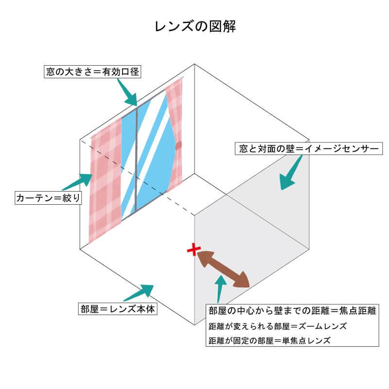 レンズの図解