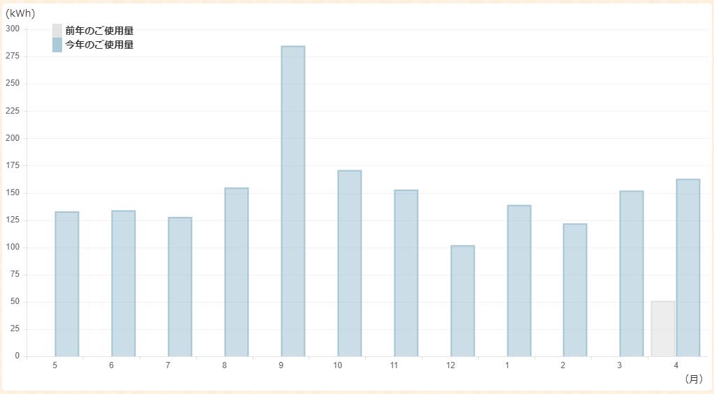 2020年5月現在の使用量グラフ