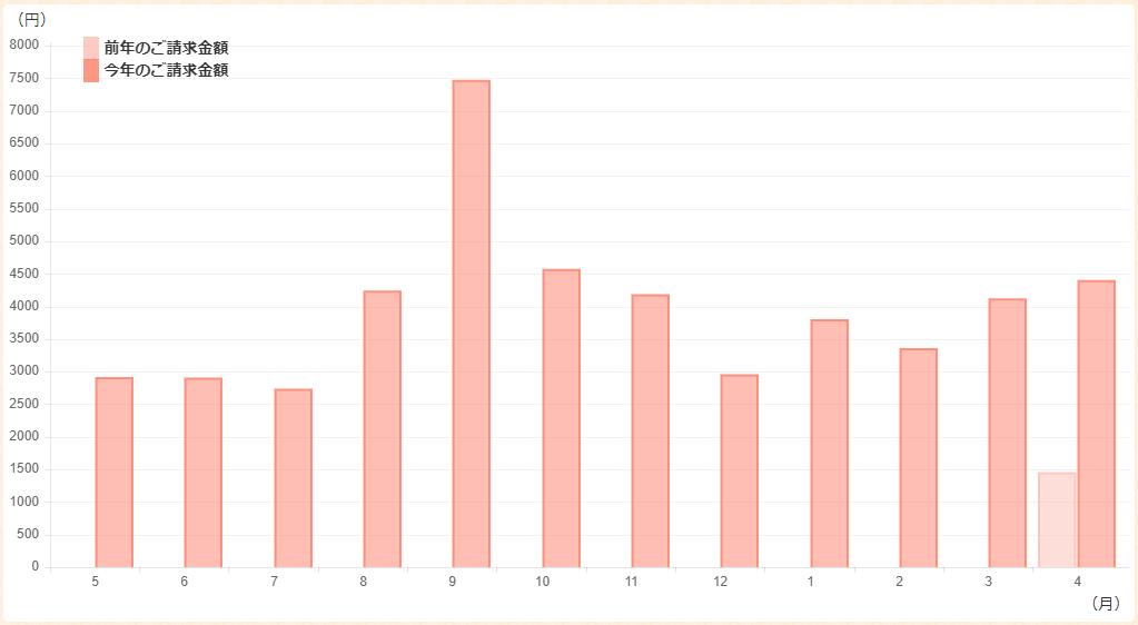 2020年5月現在の料金グラフ